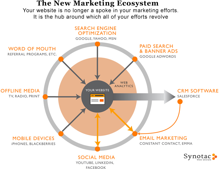 the new marketing ecosystem